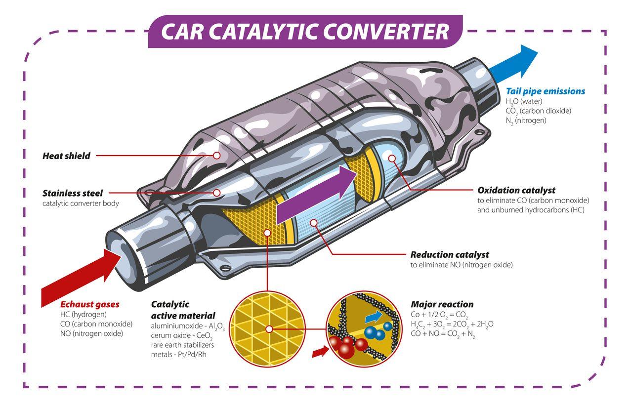 Car Catalytic Converter